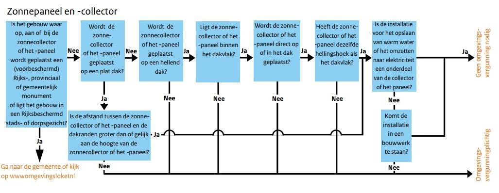 Diagram vergunning aanvragen zonnepanelen en zonnecollectoren 1